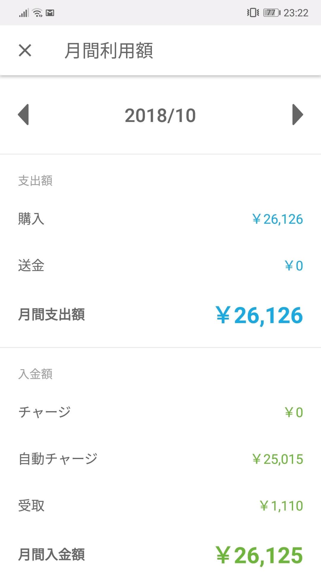 アプリKyashの月間利用額